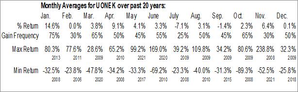 Monthly Seasonal Urban One, Inc. (NASD:UONEK)