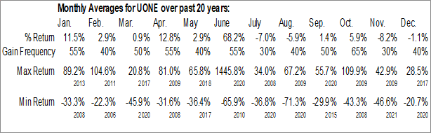 Monthly Seasonal Urban One, Inc. (NASD:UONE)