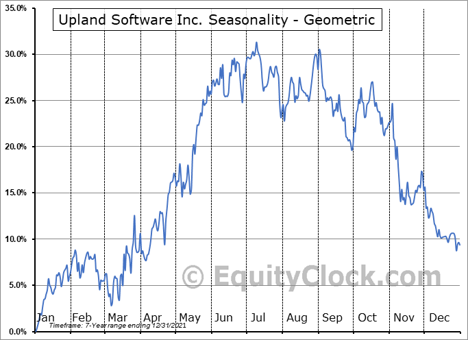 Upland Software Inc. (NASD:UPLD) Seasonality