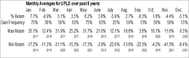 Monthly Seasonal Upland Software Inc. (NASD:UPLD)