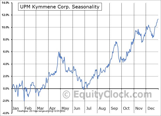 UPM Kymmene Corp. (OTCMKT:UPMMY) Seasonality