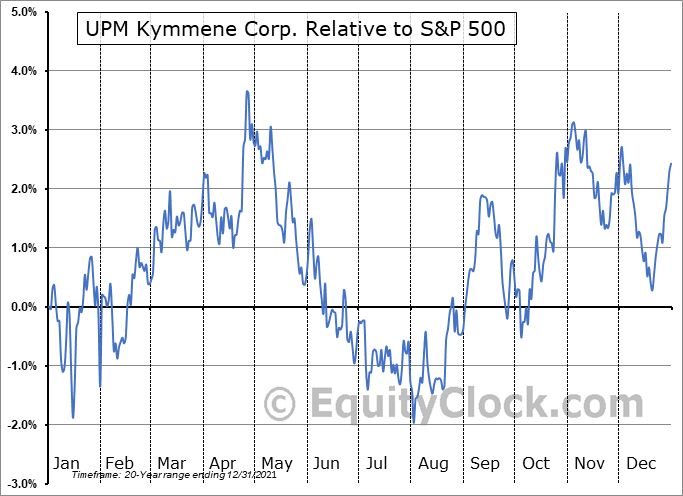 UPMMY Relative to the S&P 500