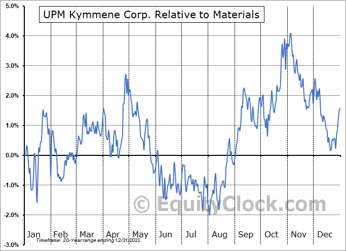 UPMMY Relative to the Sector