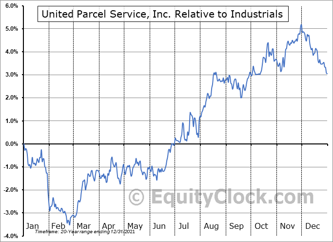 UPS Relative to the Sector