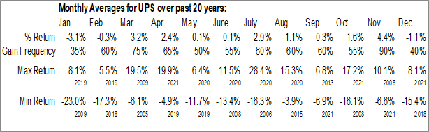 Monthly Seasonal United Parcel Service, Inc. (NYSE:UPS)