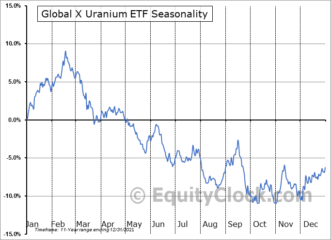 Global X Uranium ETF (NYSE:URA) Seasonal Chart