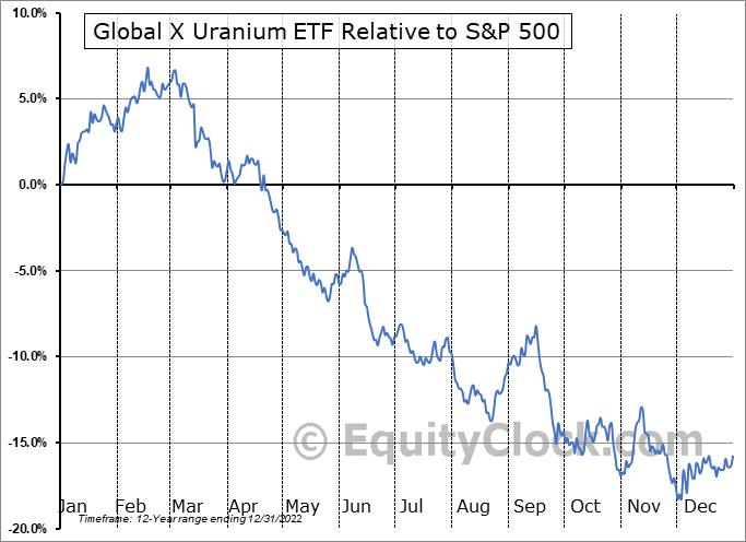 URA Relative to the S&P 500