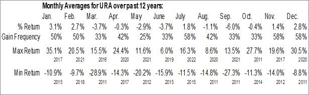 Monthly Seasonal Global X Uranium ETF (NYSE:URA)