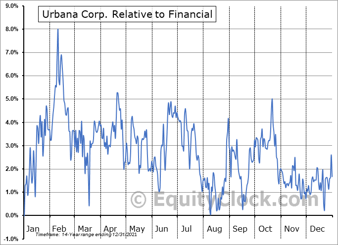 URB-A.TO Relative to the Sector