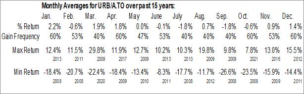 Monthly Seasonal Urbana Corp. (TSE:URB/A.TO)