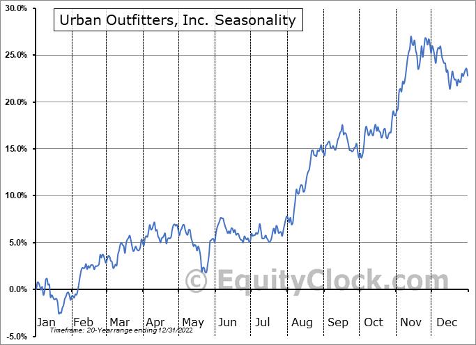 Urban Outfitters, Inc. (NASD:URBN) Seasonality