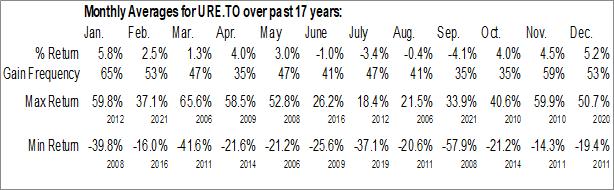 Monthly Seasonal Ur-Energy, Inc. (TSE:URE.TO)