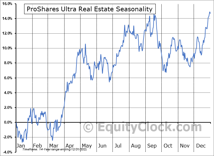 ProShares Ultra Real Estate (NYSE:URE) Seasonal Chart