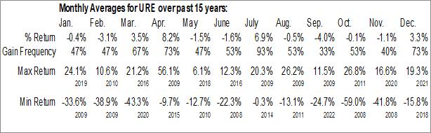 Monthly Seasonal ProShares Ultra Real Estate (NYSE:URE)