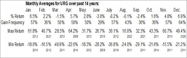 Monthly Seasonal Ur-Energy Inc. (AMEX:URG)