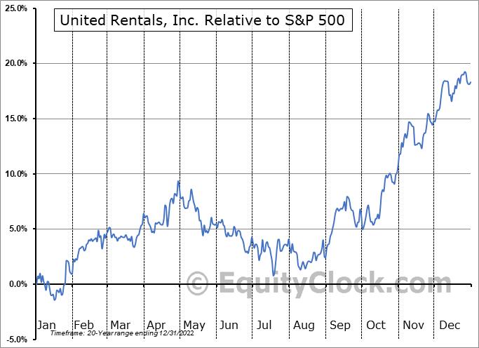 URI Relative to the S&P 500