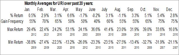Monthly Seasonal United Rentals, Inc. (NYSE:URI)