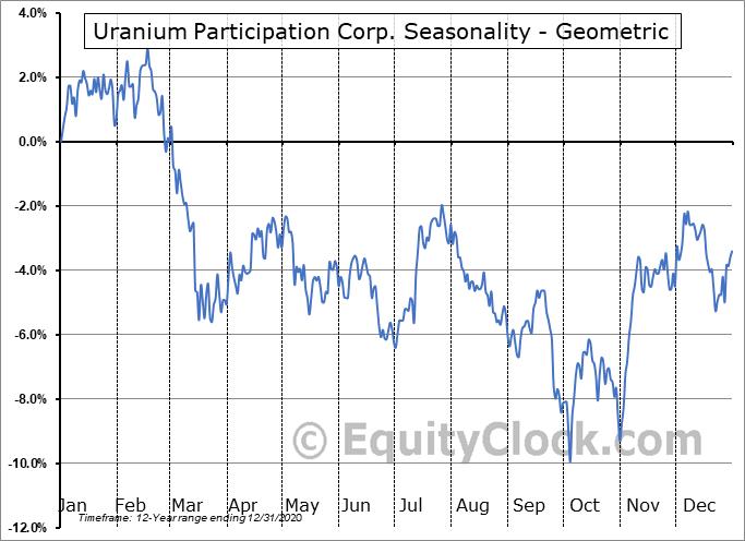 Uranium Participation Corp. (OTCMKT:URPTF) Seasonality