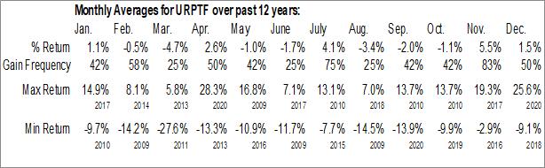 Monthly Seasonal Uranium Participation Corp. (OTCMKT:URPTF)