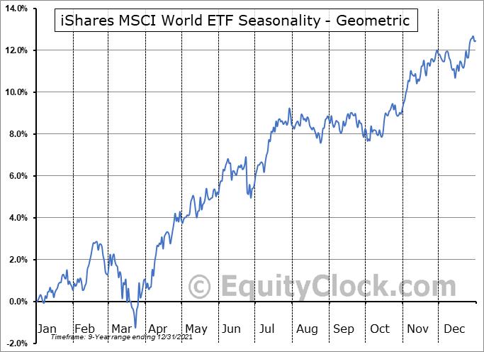 iShares MSCI World ETF (AMEX:URTH) Seasonality