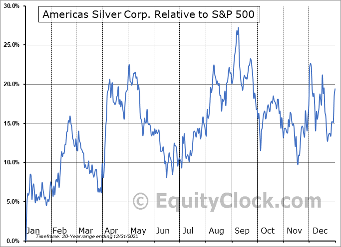 USA.TO Relative to the S&P 500