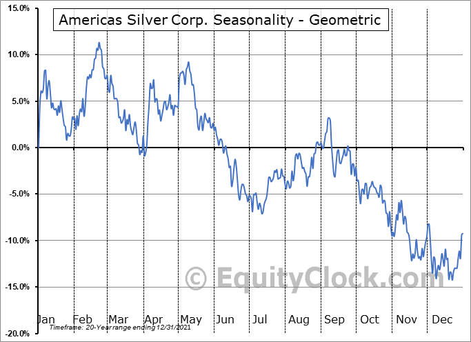 Americas Silver Corp. (TSE:USA.TO) Seasonality