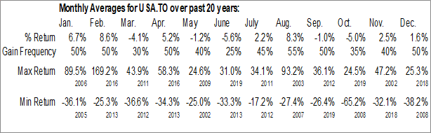 Monthly Seasonal Americas Silver Corp. (TSE:USA.TO)