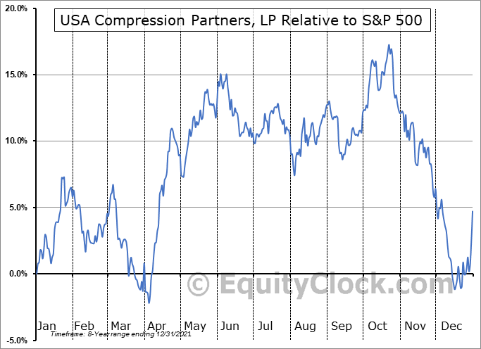 USAC Relative to the S&P 500