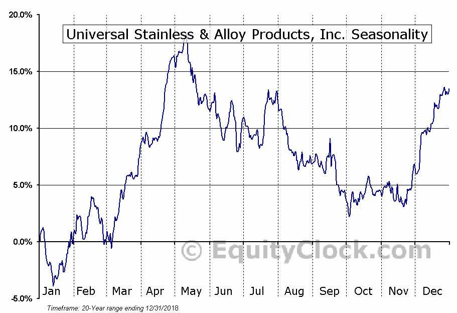 Universal Stainless & Alloy Products, Inc. (NASD:USAP) Seasonal Chart