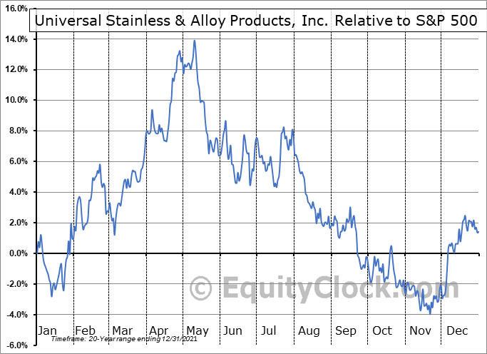 USAP Relative to the S&P 500