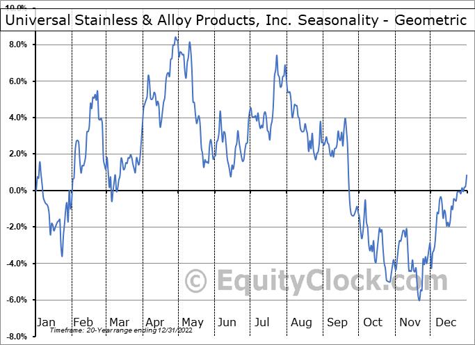 Universal Stainless & Alloy Products, Inc. (NASD:USAP) Seasonality
