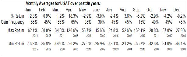 Monthly Seasonal USA Technologies, Inc. (OTCMKT:USAT)