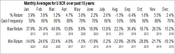 Monthly Seasonal US Concrete, Inc. (NASD:USCR)