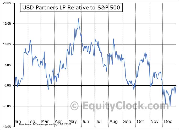 USDP Relative to the S&P 500