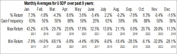 Monthly Seasonal USD Partners LP (NYSE:USDP)