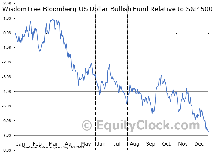 USDU Relative to the S&P 500