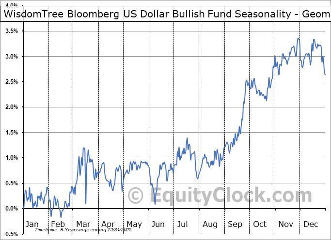 WisdomTree Bloomberg US Dollar Bullish Fund (AMEX:USDU) Seasonality