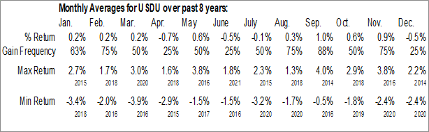 Monthly Seasonal WisdomTree Bloomberg US Dollar Bullish Fund (AMEX:USDU)