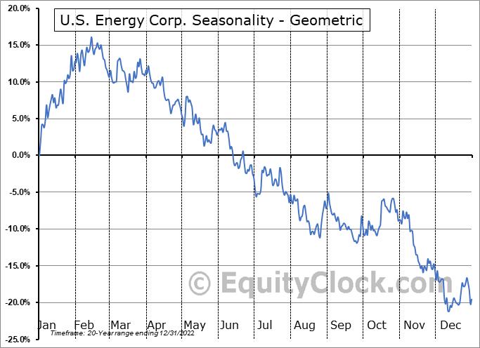 U.S. Energy Corp. (NASD:USEG) Seasonality