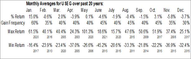 Monthly Seasonal U.S. Energy Corp. (NASD:USEG)