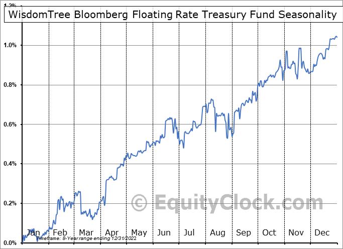 WisdomTree Bloomberg Floating Rate Treasury Fund (AMEX:USFR) Seasonality