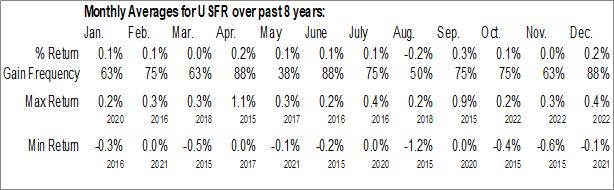 Monthly Seasonal WisdomTree Bloomberg Floating Rate Treasury Fund (AMEX:USFR)