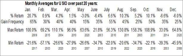 Monthly Seasonal Usio Inc. (NASD:USIO)