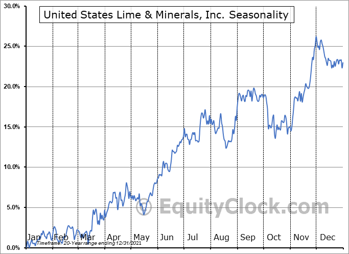 United States Lime & Minerals, Inc. (NASD:USLM) Seasonal Chart