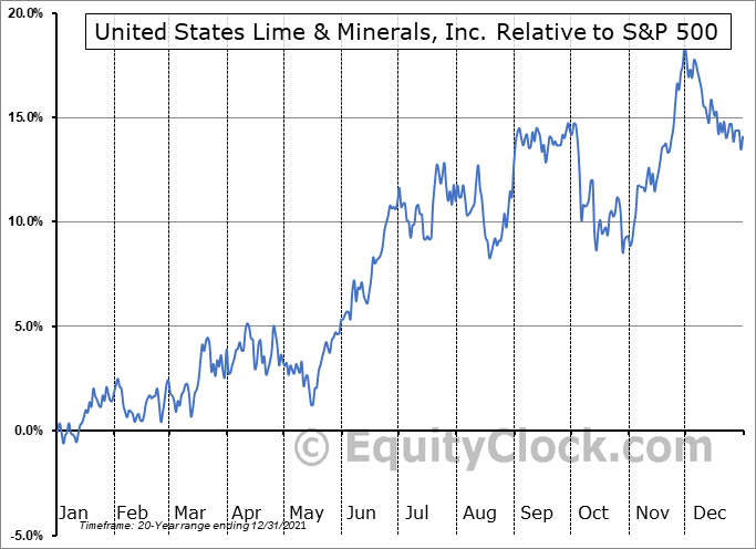 USLM Relative to the S&P 500