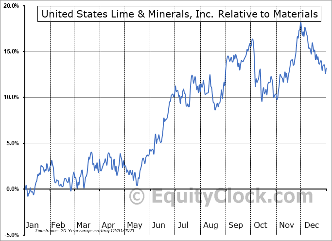 USLM Relative to the Sector