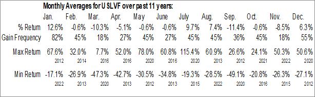 Monthly Seasonal VelocityShares 3x Long Silver ETN (OTCMKT:USLVF)