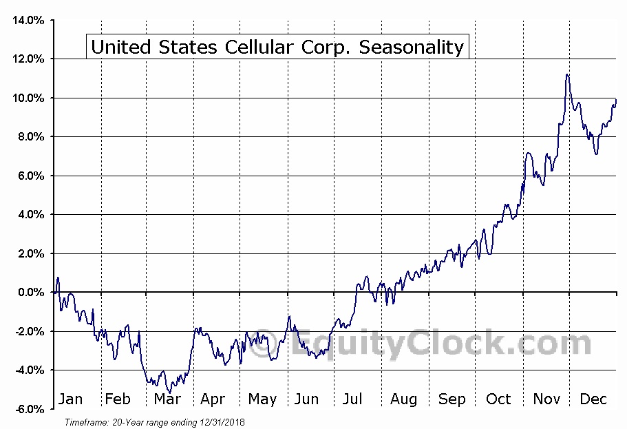 United States Cellular Corp. (NYSE:USM) Seasonal Chart