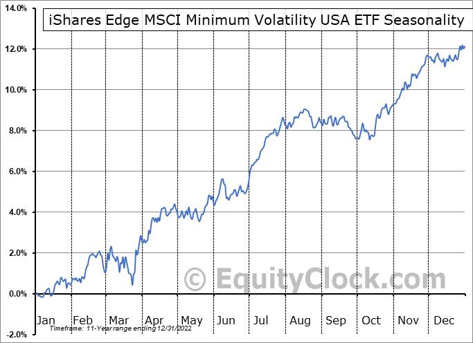 iShares Edge MSCI Minimum Volatility USA ETF (AMEX:USMV) Seasonality