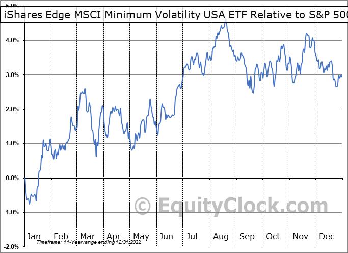 USMV Relative to the S&P 500